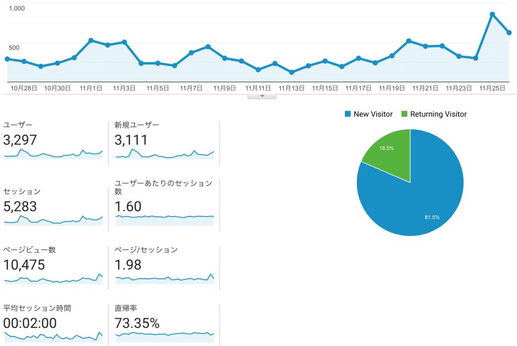 ブログ分析